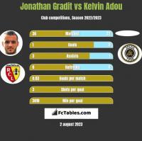 Jonathan Gradit vs Kelvin Adou h2h player stats