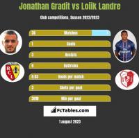 Jonathan Gradit vs Loiik Landre h2h player stats