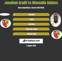 Jonathan Gradit vs Massadio Haidara h2h player stats
