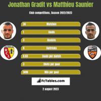 Jonathan Gradit vs Matthieu Saunier h2h player stats