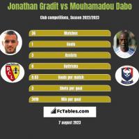 Jonathan Gradit vs Mouhamadou Dabo h2h player stats