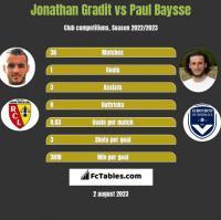 Jonathan Gradit vs Paul Baysse h2h player stats
