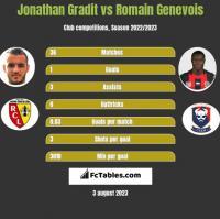 Jonathan Gradit vs Romain Genevois h2h player stats