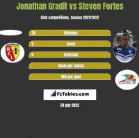 Jonathan Gradit vs Steven Fortes h2h player stats