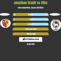 Jonathan Gradit vs Vitor h2h player stats