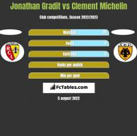 Jonathan Gradit vs Clement Michelin h2h player stats