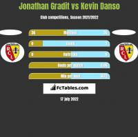Jonathan Gradit vs Kevin Danso h2h player stats