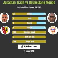 Jonathan Gradit vs Houboulang Mende h2h player stats