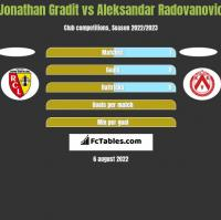Jonathan Gradit vs Aleksandar Radovanovic h2h player stats