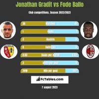 Jonathan Gradit vs Fode Ballo h2h player stats