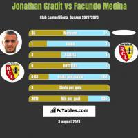Jonathan Gradit vs Facundo Medina h2h player stats