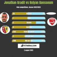 Jonathan Gradit vs Kelyan Guessoum h2h player stats