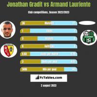 Jonathan Gradit vs Armand Lauriente h2h player stats