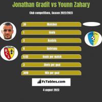 Jonathan Gradit vs Younn Zahary h2h player stats