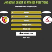 Jonathan Gradit vs Cheikh Cory Sene h2h player stats