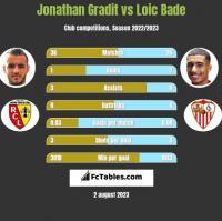 Jonathan Gradit vs Loic Bade h2h player stats