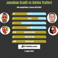 Jonathan Gradit vs Adrien Truffert h2h player stats