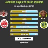 Jonathan Hayes vs Aaron Tshibola h2h player stats