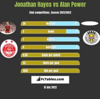 Jonathan Hayes vs Alan Power h2h player stats
