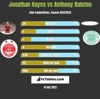 Jonathan Hayes vs Anthony Ralston h2h player stats