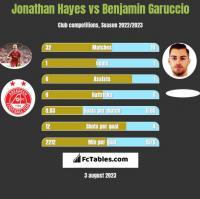 Jonathan Hayes vs Benjamin Garuccio h2h player stats