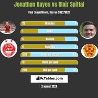 Jonathan Hayes vs Blair Spittal h2h player stats