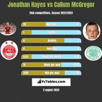 Jonathan Hayes vs Callum McGregor h2h player stats