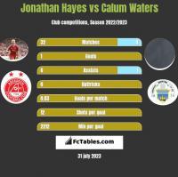 Jonathan Hayes vs Calum Waters h2h player stats