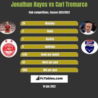 Jonathan Hayes vs Carl Tremarco h2h player stats
