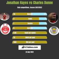 Jonathan Hayes vs Charles Dunne h2h player stats