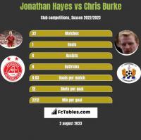 Jonathan Hayes vs Chris Burke h2h player stats