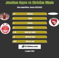 Jonathan Hayes vs Christian Mbulu h2h player stats