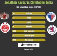 Jonathan Hayes vs Christophe Berra h2h player stats