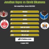 Jonathan Hayes vs Clevid Dikamona h2h player stats