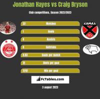Jonathan Hayes vs Craig Bryson h2h player stats