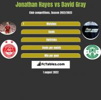 Jonathan Hayes vs David Gray h2h player stats
