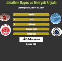 Jonathan Hayes vs Dedryck Boyata h2h player stats