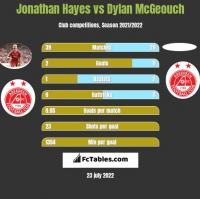 Jonathan Hayes vs Dylan McGeouch h2h player stats