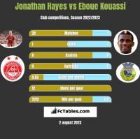 Jonathan Hayes vs Eboue Kouassi h2h player stats