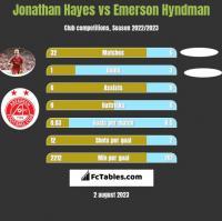Jonathan Hayes vs Emerson Hyndman h2h player stats