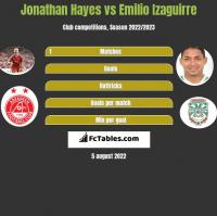 Jonathan Hayes vs Emilio Izaguirre h2h player stats