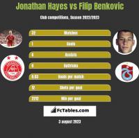 Jonathan Hayes vs Filip Benkovic h2h player stats
