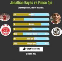 Jonathan Hayes vs Funso Ojo h2h player stats