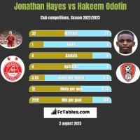 Jonathan Hayes vs Hakeem Odofin h2h player stats