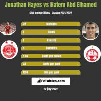 Jonathan Hayes vs Hatem Abd Elhamed h2h player stats
