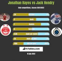 Jonathan Hayes vs Jack Hendry h2h player stats