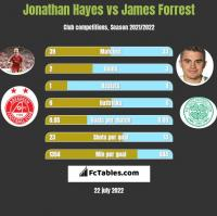 Jonathan Hayes vs James Forrest h2h player stats