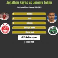 Jonathan Hayes vs Jeremy Toljan h2h player stats
