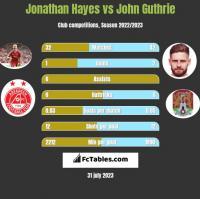 Jonathan Hayes vs John Guthrie h2h player stats