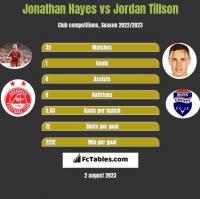 Jonathan Hayes vs Jordan Tillson h2h player stats